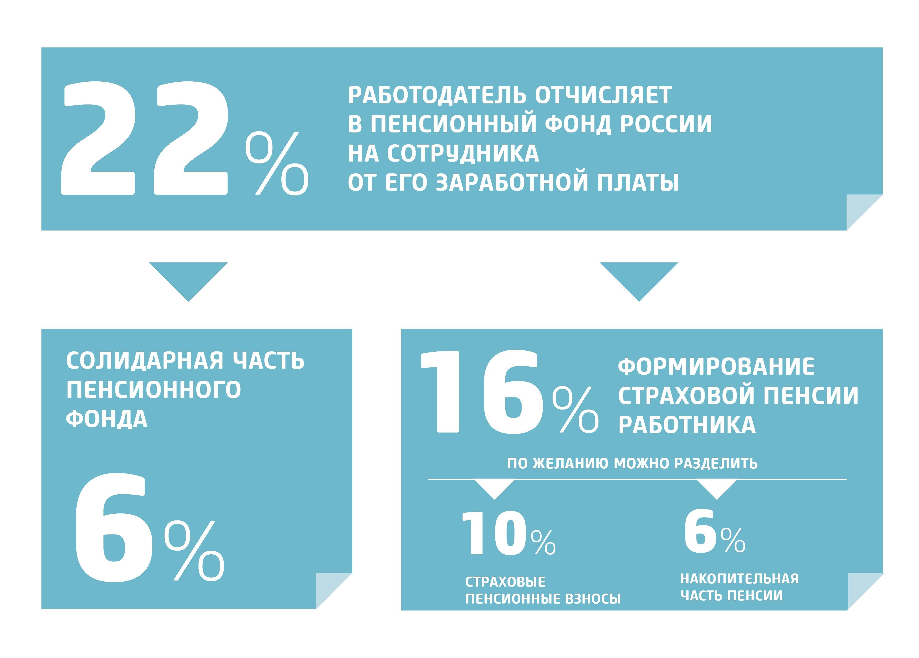 Негосударственный пенсионный фонд как получить накопительную часть пенсии калькулятор расчета пенсии в казахстане с 2021 года
